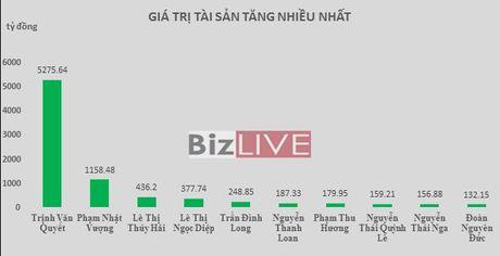 Top rich 7-11/11: Khoang cach 700 ty dong giua 2 ty phu USD co the som bi san lap - Anh 1