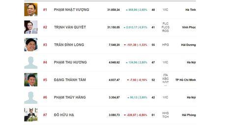 Top rich 7-11/11: Khoang cach 700 ty dong giua 2 ty phu USD co the som bi san lap - Anh 2