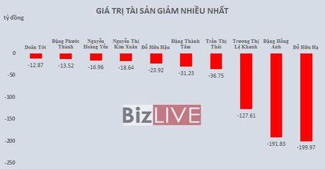 Top rich 7-11/11: Khoang cach 700 ty dong giua 2 ty phu USD co the som bi san lap - Anh 3
