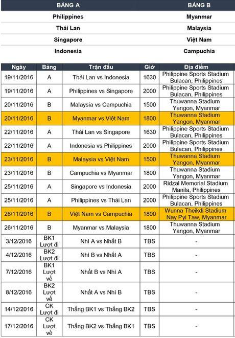 Bao quoc te noi ve co hoi vo dich AFF Cup cua DT Viet Nam - Anh 2