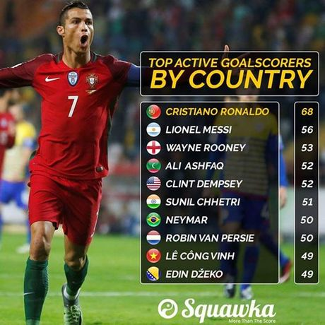 Cong Vinh sanh cung Ronaldo va Messi trong top 'Nhung cau thu ghi ban nheu nhat' - Anh 2