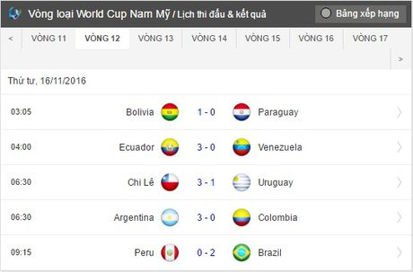 Nhoc nhan vuot ai Peru, Brazil tiep tuc giu vung ngoi dau - Anh 6