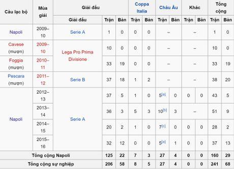 Top 50 'soai ca' bong da 2016: Lorenzo Insigne - Anh 11