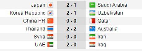 Thai Lan va Trung Quoc van doc chiem day bang tai vong loai World Cup - Anh 2