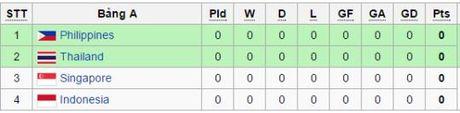 AFF Suzuki Cup: Bang A - Bang dau 'tu than' - Anh 1
