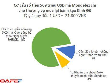 Bi an trong thuong vu Mondelez mua lai banh keo Kinh Do - Anh 1