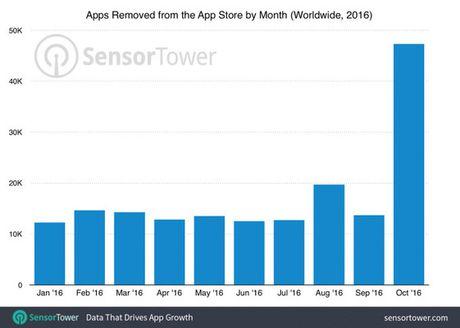 Apple manh tay don dep App Store, loai bo ung dung it cap nhat - Anh 1