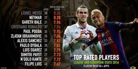 Cau thu hay nhat nam: Neymar gan Messi, CR7 ngang Bale - Anh 2