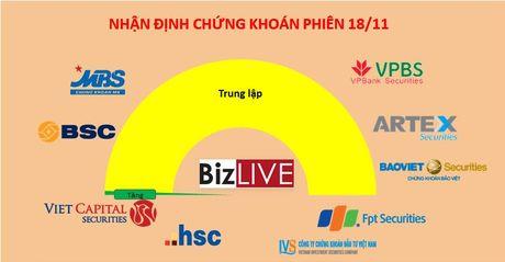 Nhan dinh chung khoan 18/11: Thi truong xau hon so voi su binh lang cua chi so - Anh 1