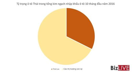 O to Thai, Indonesia… sap tran vao thue 0%, o to Viet Nam se ra sao? - Anh 2