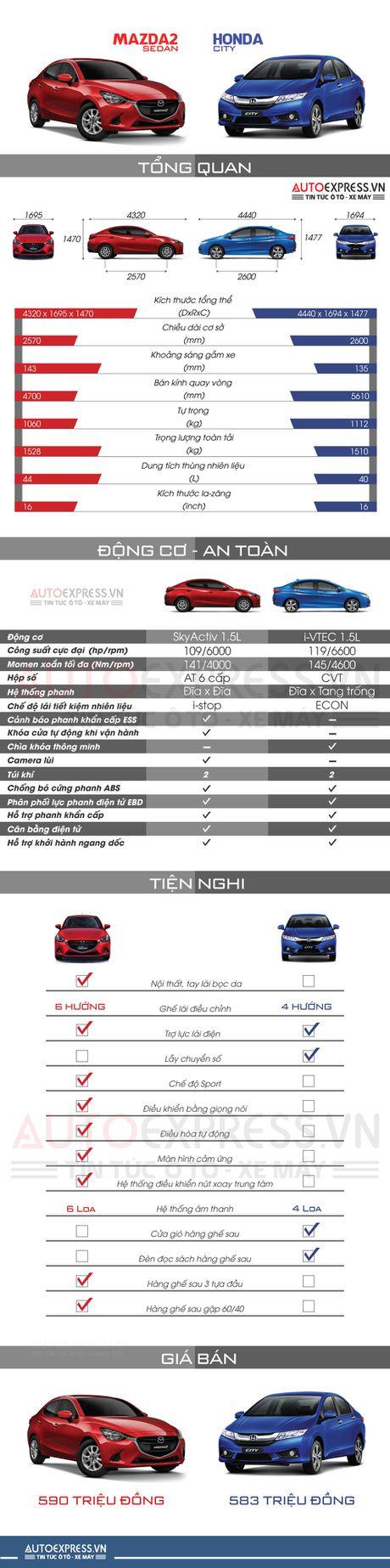 Cung gia ban, chon Mazda 2 sedan hay Honda City CVT - Anh 1