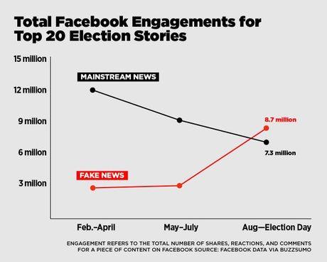 Donald Trump dac cu nho trang tin gia mao tren Facebook? - Anh 1