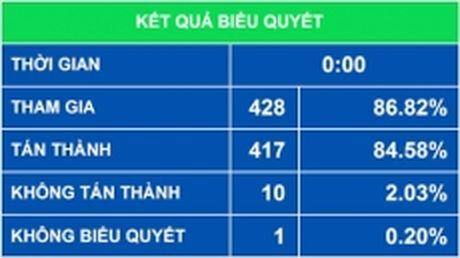 Quoc hoi thong qua Luat Tin nguong, ton giao - Anh 1