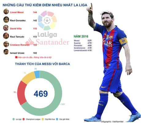 Bang chung Messi vi dai hon Ronaldo o La Liga - Anh 2