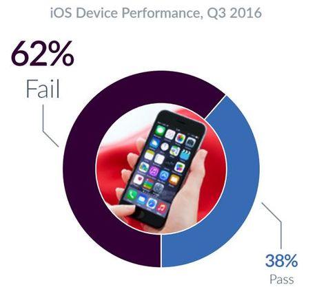 Cong bo moi: Thiet bi iOS gap loi nhieu hon Android - Anh 1