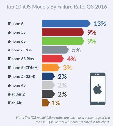 Cong bo moi: Thiet bi iOS gap loi nhieu hon Android - Anh 2