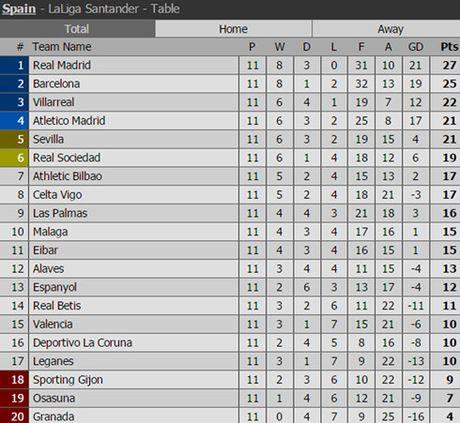 Lich thi dau vong 12 La Liga: Atletico quyet dau Real Madrid - Anh 2