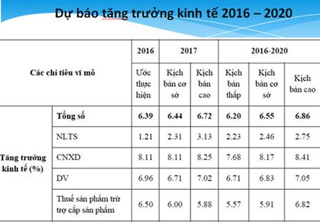 GDP cua Viet Nam co the dat 6,86% trong giai doan 2016-2020 - Anh 1