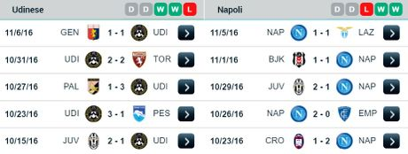 00:00 ngay 20/11, Udinese vs Napoli: Nac thang len thien duong - Anh 2