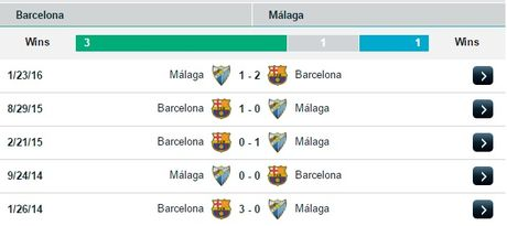 22h15 ngay 19/11, Barcelona vs Malaga: Xac o Nou Camp, hon huong ve Madrid - Anh 2