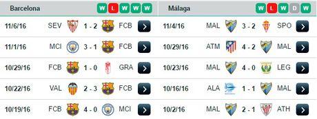 22h15 ngay 19/11, Barcelona vs Malaga: Xac o Nou Camp, hon huong ve Madrid - Anh 3