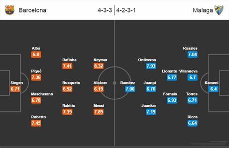 22h15 ngay 19/11, Barcelona vs Malaga: Xac o Nou Camp, hon huong ve Madrid - Anh 5