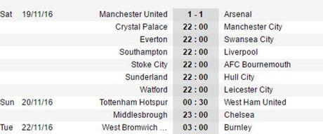 Giroud ghi ban phut cuoi, Man United hoa dau o Old Trafford - Anh 4