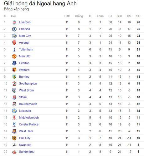Lich truc tiep vong 12 Ngoai hang Anh: Hoi hop cho dai chien Man Utd – Arsenal - Anh 3