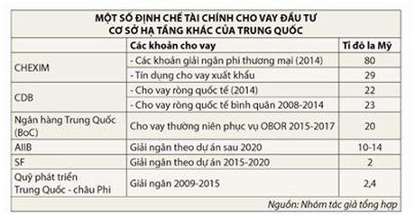 Tac dong cua viec vay von Trung Quoc tu AIIB - Anh 1