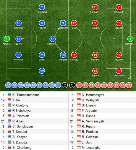 Tuyen Thai Lan thang Indonesia 4-2 nho hat-trick cua Dangda - Anh 10