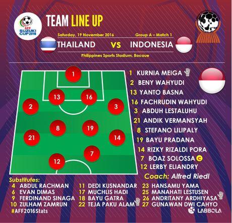 Tuyen Thai Lan thang Indonesia 4-2 nho hat-trick cua Dangda - Anh 11