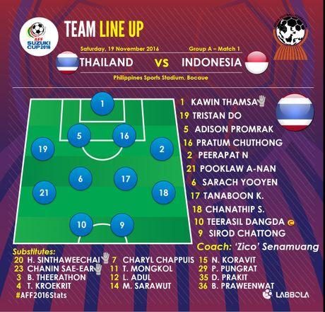 Tuyen Thai Lan thang Indonesia 4-2 nho hat-trick cua Dangda - Anh 8