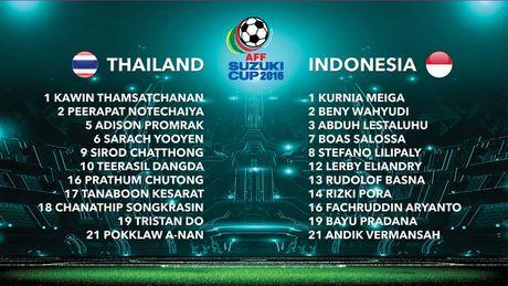 Tuyen Thai Lan thang Indonesia 4-2 nho hat-trick cua Dangda - Anh 9