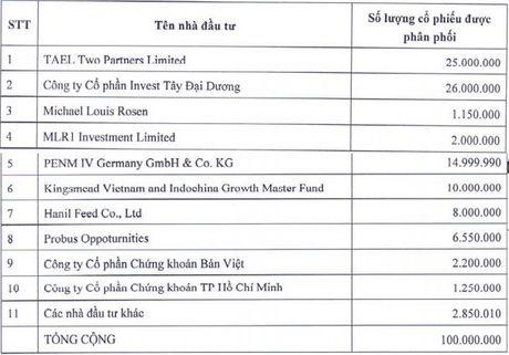 GTN hoan tat phat hanh rieng le 100 trieu co phieu, tang von gap 3,7 lan tu khi niem yet - Anh 1