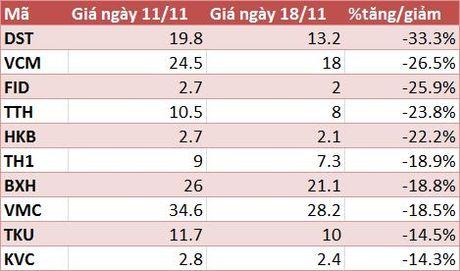 10 co phieu tang/giam manh nhat tuan: Co phieu khoang san van nong - Anh 2