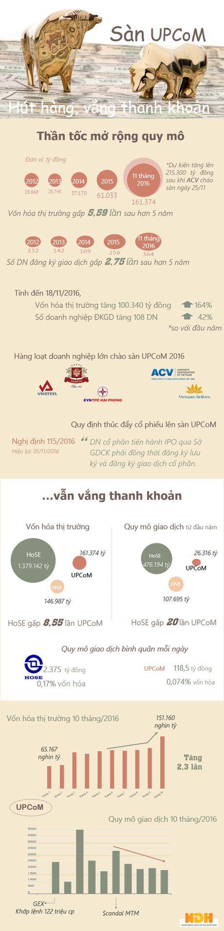 San UPCoM: Cho lon vang nguoi - Anh 1