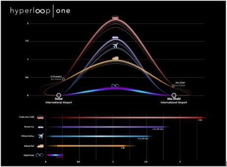 Dubai ky thoa thuan xay tau Hyperloop di nhanh hon ca may bay - Anh 2