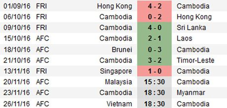 Malaysia vs Campuchia (3-2): Nguoc dong an tuong - Anh 10