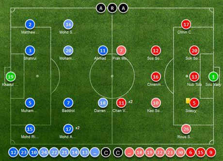 Malaysia vs Campuchia (3-2): Nguoc dong an tuong - Anh 1