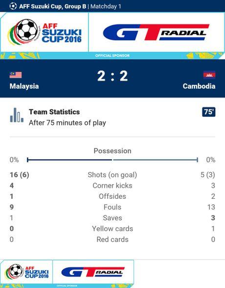 Malaysia vs Campuchia (3-2): Nguoc dong an tuong - Anh 23
