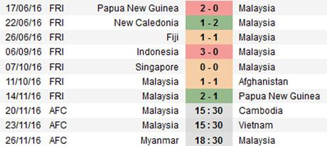 Malaysia vs Campuchia (3-2): Nguoc dong an tuong - Anh 9
