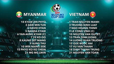 TRUC TIEP Myanmar 0-0 Viet Nam: Cong Vinh va Van Quyet da chinh, Cong Phuong va Thanh Luong du bi (Hiep 1) - Anh 2