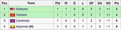 DT Viet Nam va Malaysia khoi dau thuan loi tai AFF Cup 2016 - Anh 4