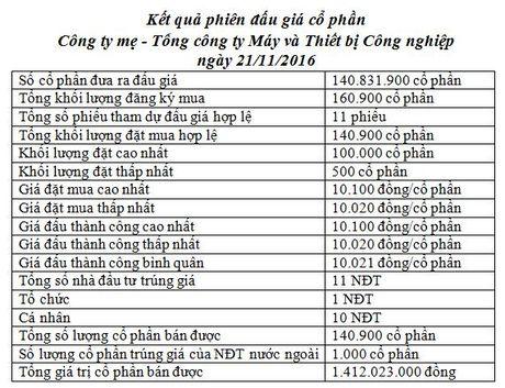 IPO Cong ty me - Tong cong ty May va Thiet bi Cong nghiep e nang, thu ve hon 1,4 ty dong - Anh 1