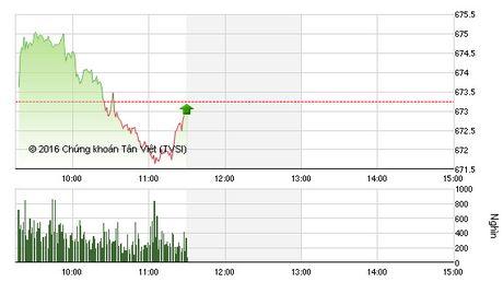 Phien sang 21/11: ROS giam sau, VN-Index mat diem dang tiec - Anh 1
