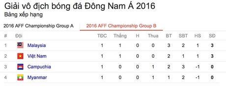 Hau ve Malaysia: Viet Nam khong kem Thai Lan qua xa - Anh 2