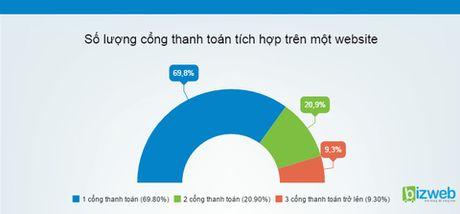 Thuong mai dien tu chi 'phat' khi thanh toan truc tuyen phat trien - Anh 2