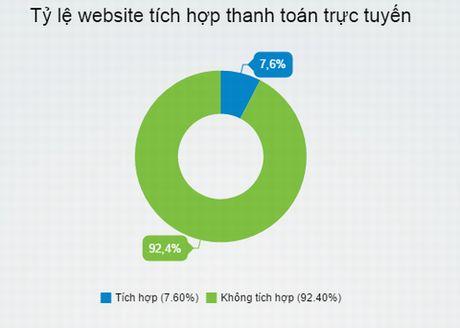 Thuong mai dien tu chi 'phat' khi thanh toan truc tuyen phat trien - Anh 3
