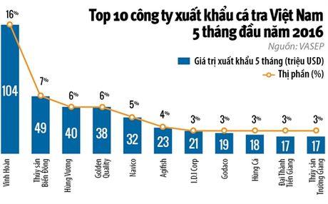 Viet Nam co & khong TPP: Ke hoach B cua Vinh Hoan - Anh 2