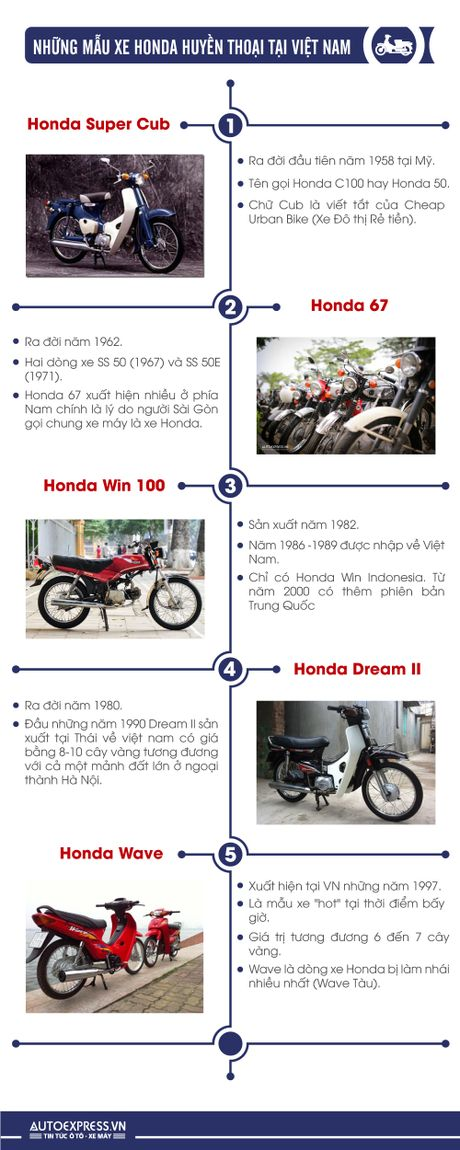 Nhung mau xe Honda huyen thoai tai Viet Nam - Anh 1
